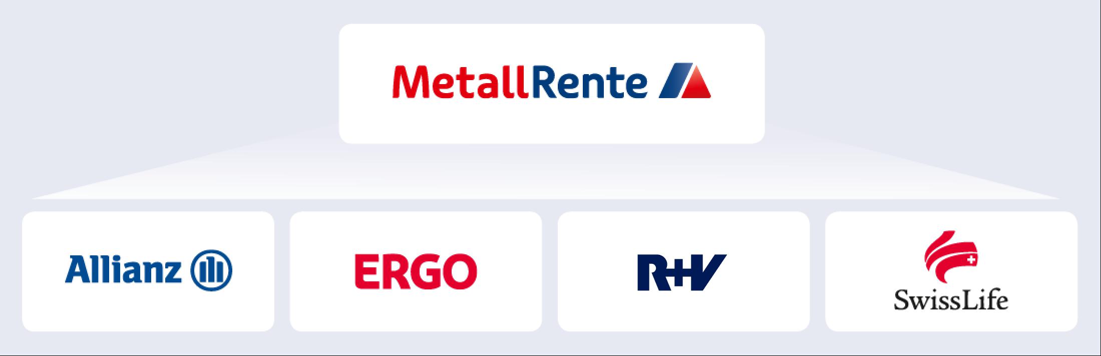 Metall Renten Berufsunfähigkeitsversicherung