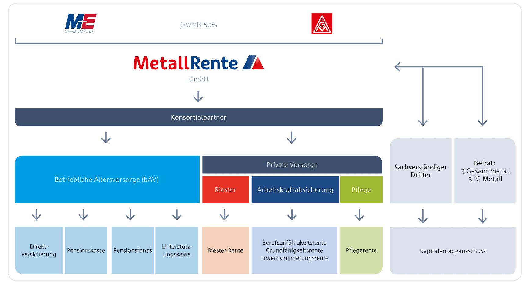 Sie wollen sich um Ihre Zukunft kümmern? Das freut uns! Wir helfen Ihnen dabei. Denn wir sind Ihr Partner, wenn es um Altersvorsorge, Berufsunfähigkeit, Erwerbsminderung und Pflege geht. MetallRente ist gemeinsam von IG Metall und Gesamtmetall ins Leben gerufen worden.